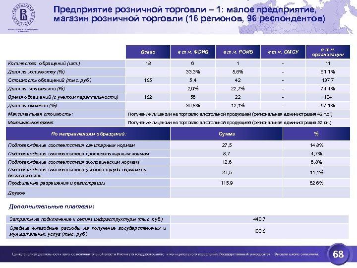Предприятие розничной торговли – 1: малое предприятие, магазин розничной торговли (16 регионов, 96 респондентов)