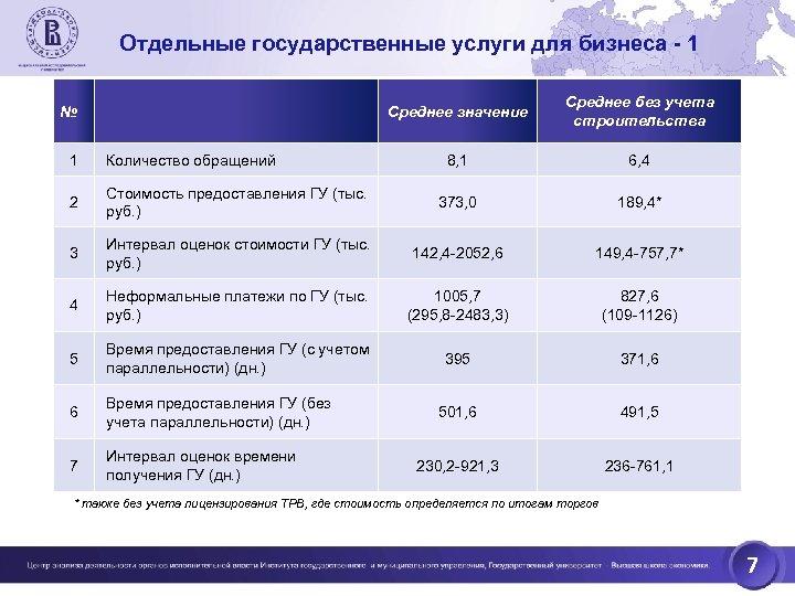 Отдельные государственные услуги для бизнеса - 1 Среднее значение № Среднее без учета строительства