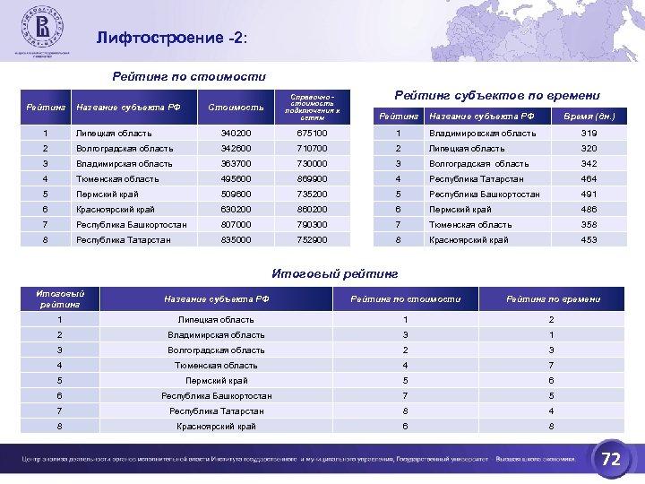Лифтостроение -2: Рейтинг по стоимости Рейтинг субъектов по времени Стоимость Название субъекта РФ Справочно
