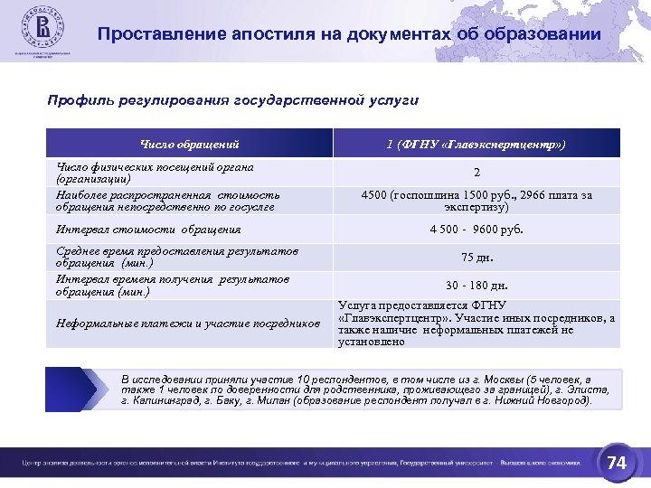 Проставление апостиля на документах об образовании Профиль регулирования государственной услуги Число обращений Число физических
