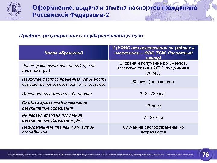 Оформление, выдача и замена паспортов гражданина Российской Федерации-2 Профиль регулирования государственной услуги Число обращений
