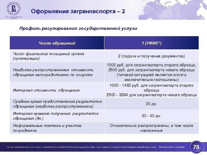 Оформление загранпаспорта – 2 Профиль регулирования государственной услуги Число обращений Число физических посещений органа