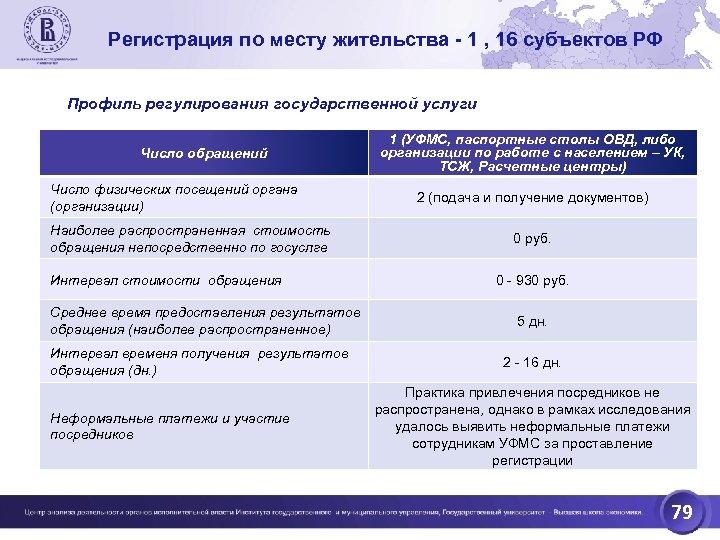 Регистрация по месту жительства - 1 , 16 субъектов РФ Профиль регулирования государственной услуги