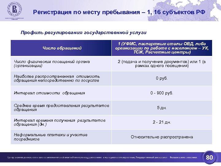 Регистрация по месту пребывания – 1, 16 субъектов РФ Профиль регулирования государственной услуги Число