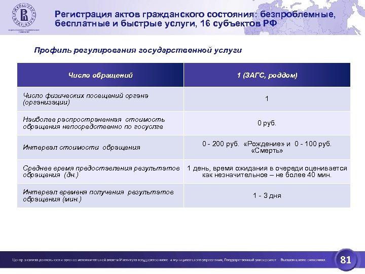 Регистрация актов гражданского состояния: безпроблемные, бесплатные и быстрые услуги, 16 субъектов РФ Профиль регулирования