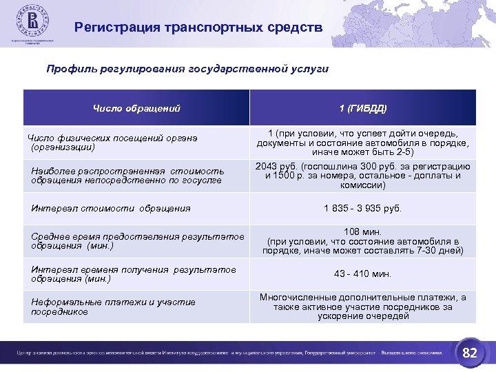Регистрация транспортных средств Профиль регулирования государственной услуги Число обращений Число физических посещений органа (организации)