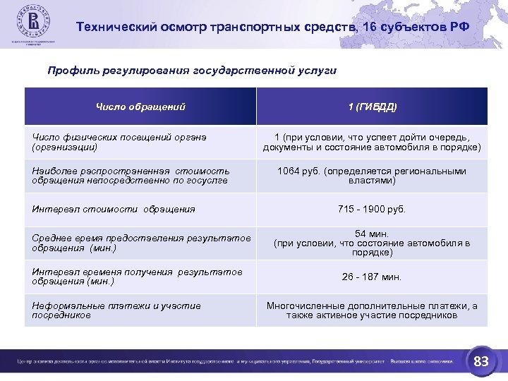 Технический осмотр транспортных средств, 16 субъектов РФ Профиль регулирования государственной услуги Число обращений Число
