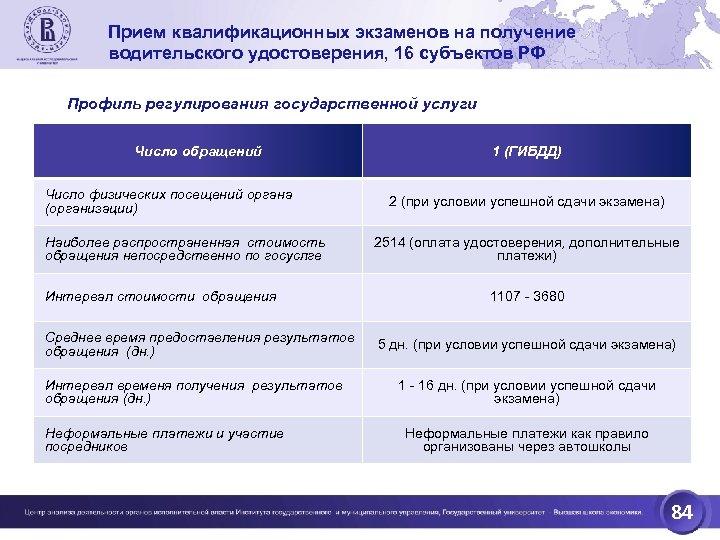 Прием квалификационных экзаменов на получение водительского удостоверения, 16 субъектов РФ Профиль регулирования государственной услуги