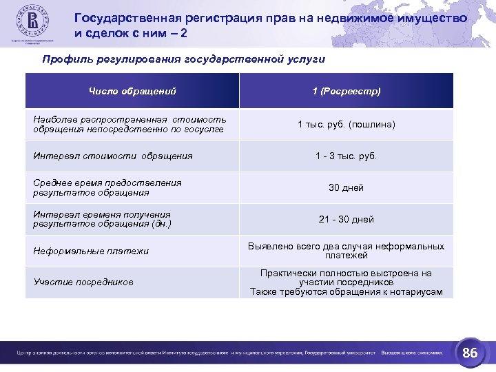 Государственная регистрация прав на недвижимое имущество и сделок с ним – 2 Профиль регулирования