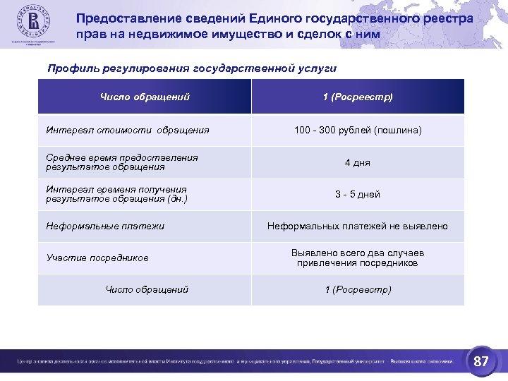 Предоставление сведений Единого государственного реестра прав на недвижимое имущество и сделок с ним Профиль