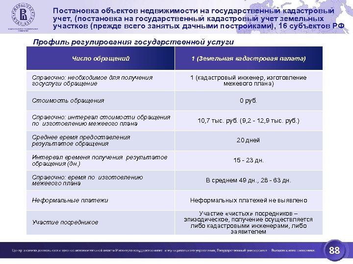 Постановка объектов недвижимости на государственный кадастровый учет, (постановка на государственный кадастровый учет земельных участков