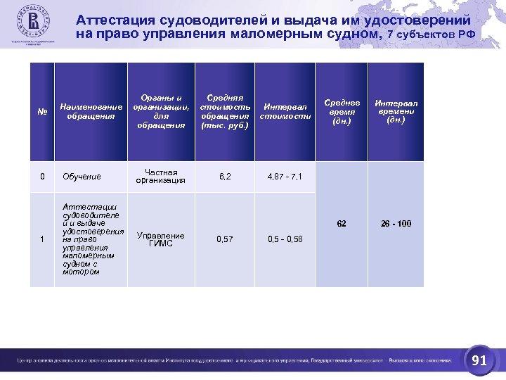 Аттестация судоводителей и выдача им удостоверений на право управления маломерным судном, 7 субъектов РФ