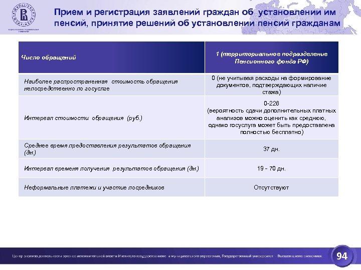 Прием и регистрация заявлений граждан об установлении им пенсий, принятие решений об установлении пенсий