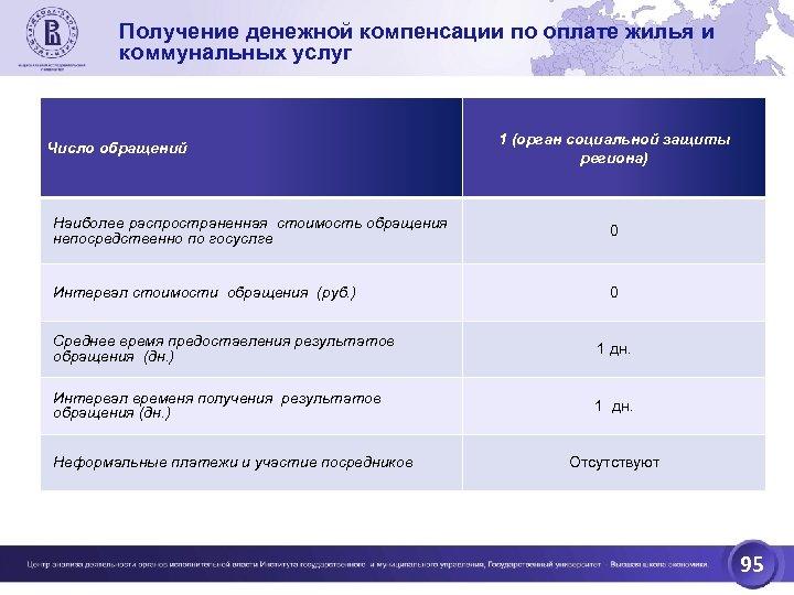 Получение денежной компенсации по оплате жилья и коммунальных услуг Число обращений 1 (орган социальной