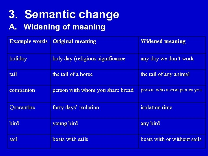 3. Semantic change A. Widening of meaning Example words Original meaning Widened meaning holiday