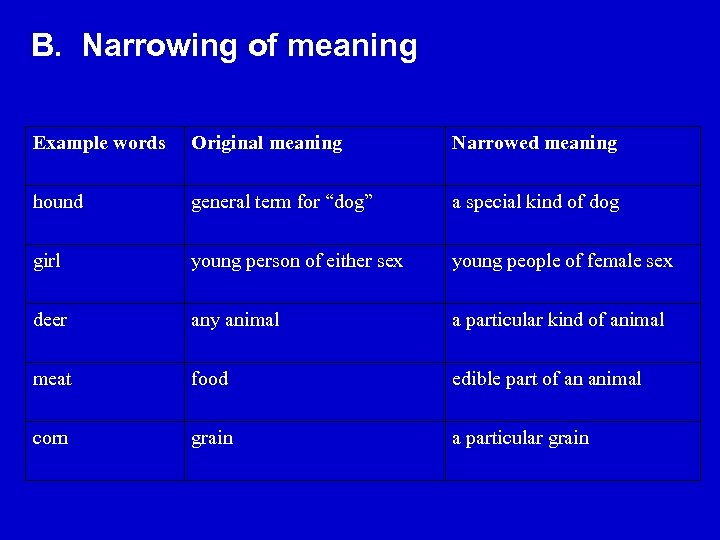 B. Narrowing of meaning Example words Original meaning Narrowed meaning hound general term for