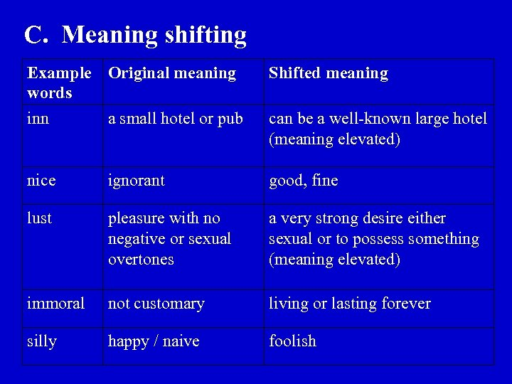 C. Meaning shifting Example Original meaning words inn a small hotel or pub Shifted