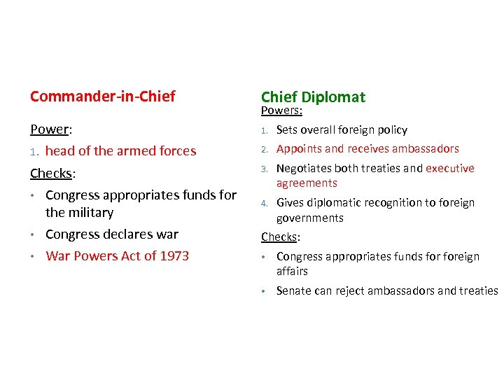 Commander-in-Chief Diplomat Power: 1. head of the armed forces Checks: • Congress appropriates funds