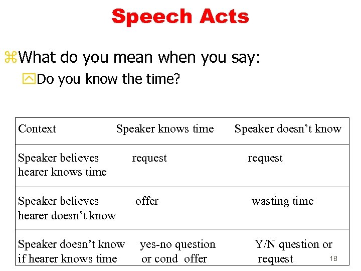 Speech Acts z. What do you mean when you say: y. Do you know