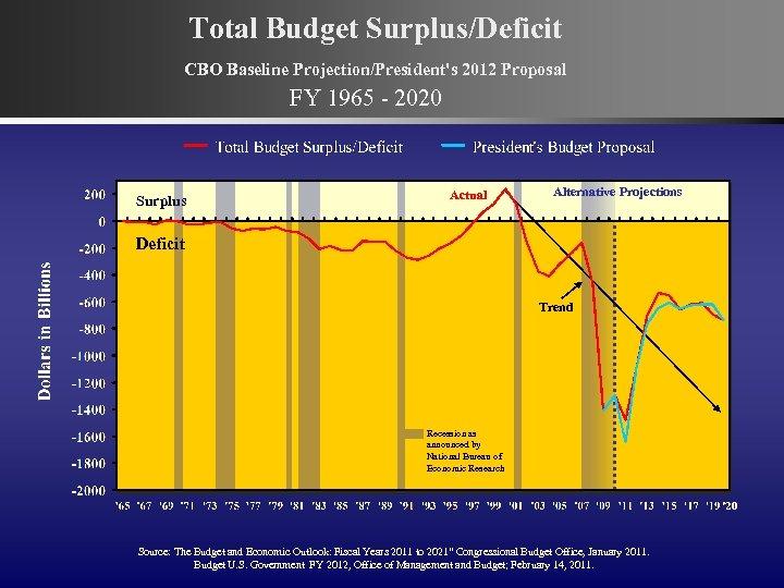 Total Budget Surplus/Deficit CBO Baseline Projection/President's 2012 Proposal FY 1965 - 2020 Surplus Actual