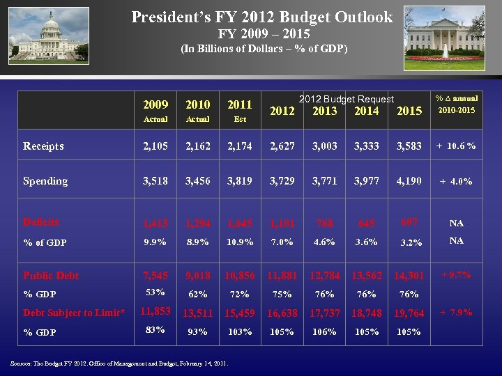 President's FY 2012 Budget Outlook FY 2009 – 2015 (In Billions of Dollars –