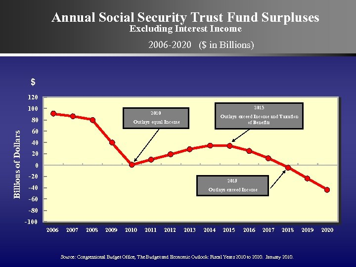 Annual Social Security Trust Fund Surpluses Excluding Interest Income 2006 -2020 ($ in Billions)