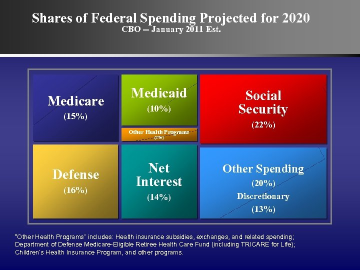 Shares of Federal Spending Projected for 2020 CBO -- January 2011 Est. Medicare (15%)