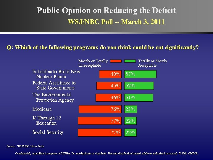 Public Opinion on Reducing the Deficit WSJ/NBC Poll -- March 3, 2011 Q: Which