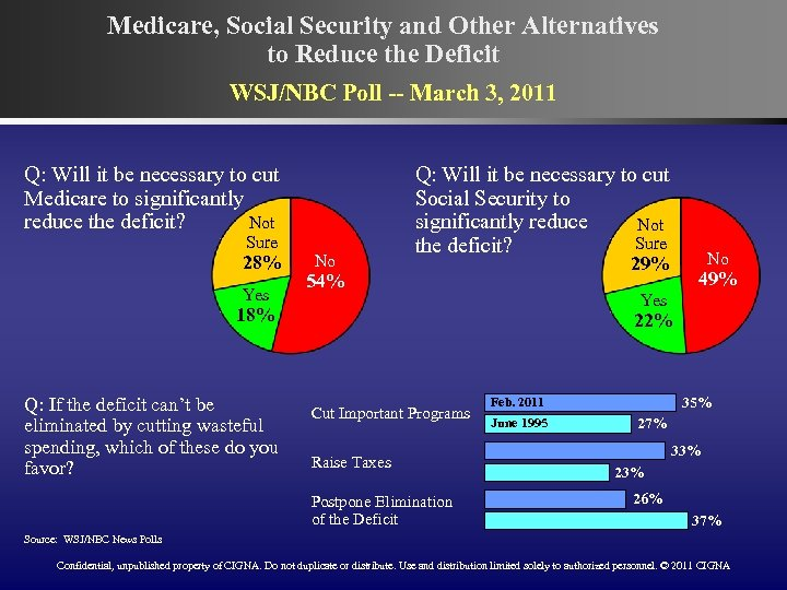 Medicare, Social Security and Other Alternatives to Reduce the Deficit WSJ/NBC Poll -- March