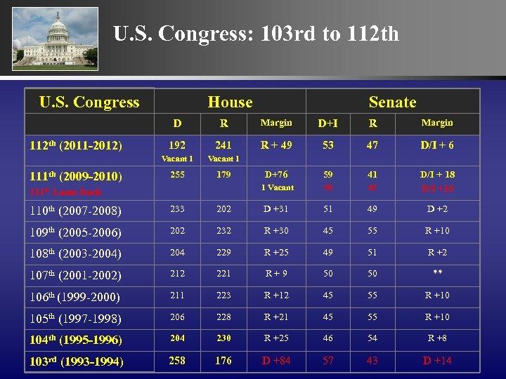 U. S. Congress: 103 rd to 112 th U. S. Congress House Senate D