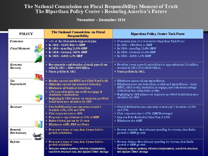The National Commission on Fiscal Responsibility: Moment of Truth The Bipartisan Policy Center :