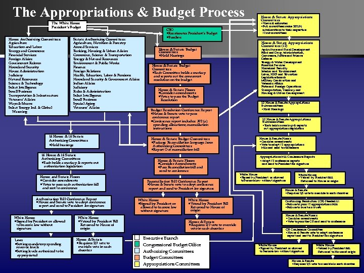 The Appropriations & Budget Process The White House President's Budget House Authorizing Committees: Agriculture