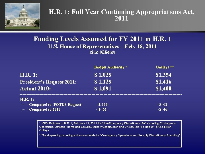 H. R. 1: Full Year Continuing Appropriations Act, 2011 Funding Levels Assumed for FY