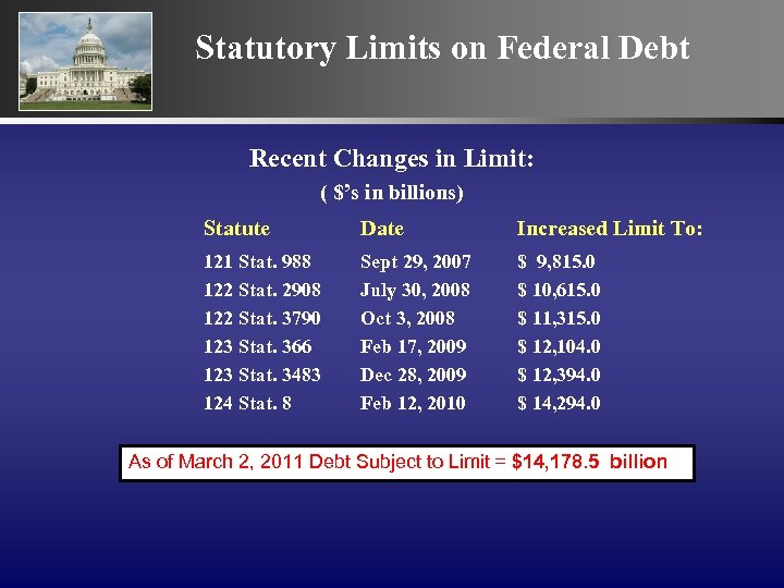 Statutory Limits on Federal Debt Recent Changes in Limit: ( $'s in billions) Statute