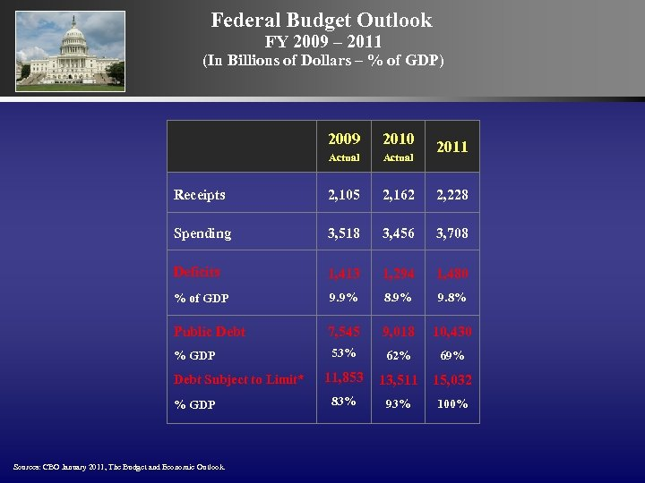 Federal Budget Outlook FY 2009 – 2011 (In Billions of Dollars – % of