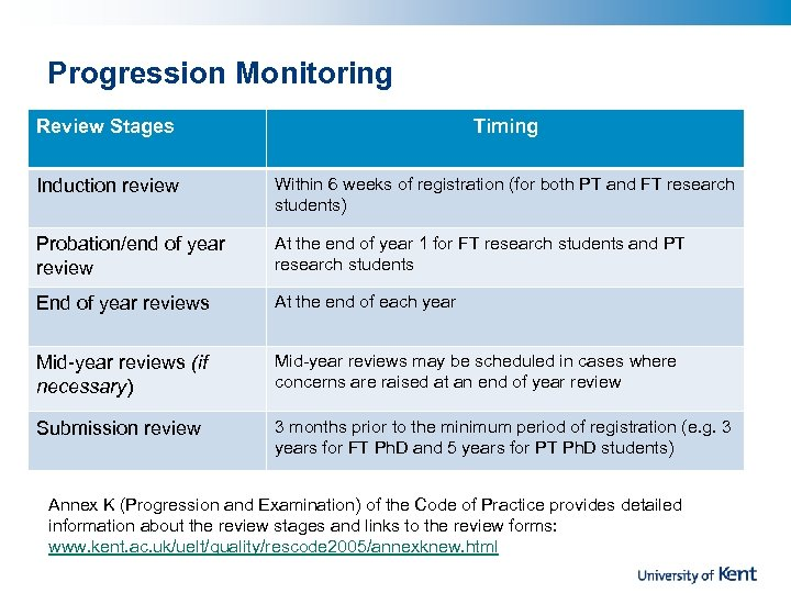 Progression Monitoring Review Stages Timing Induction review Within 6 weeks of registration (for both