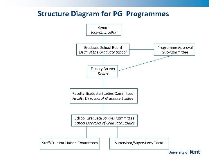 Structure Diagram for PG Programmes Senate Vice-Chancellor Graduate School Board Dean of the Graduate