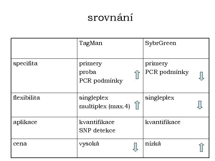srovnání Tag. Man Sybr. Green specifita primery proba PCR podmínky primery PCR podmínky flexibilita