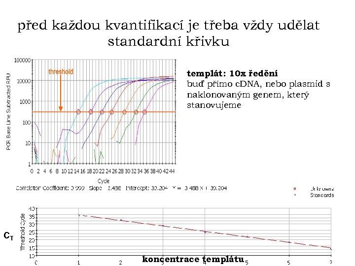 před každou kvantifikací je třeba vždy udělat standardní křivku templát: 10 x ředění buď