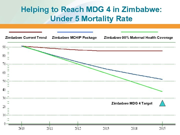 Helping to Reach MDG 4 in Zimbabwe: Under 5 Mortality Rate Zimbabwe Current Trend