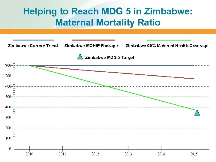 Helping to Reach MDG 5 in Zimbabwe: Maternal Mortality Ratio Zimbabwe Current Trend Zimbabwe