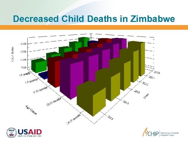 Decreased Child Deaths in Zimbabwe
