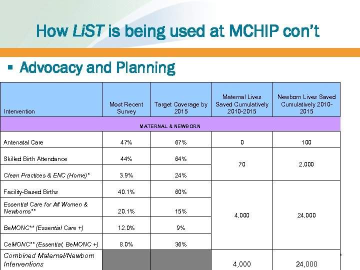 How Li. ST is being used at MCHIP con't § Advocacy and Planning Intervention