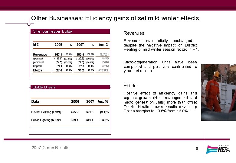 Other Businesses: Efficiency gains offset mild winter effects Other businesses Ebitda Revenues substantially unchanged