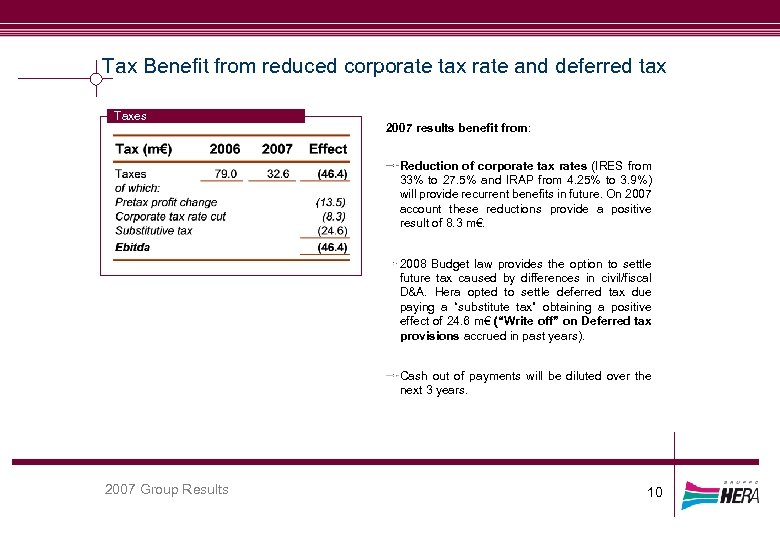 Tax Benefit from reduced corporate tax rate and deferred tax Taxes 2007 results benefit