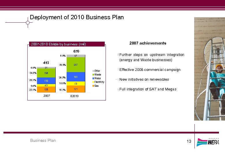 Deployment of 2010 Business Plan 2007 -2010 Ebitda by business (m€) 670 6. 9%