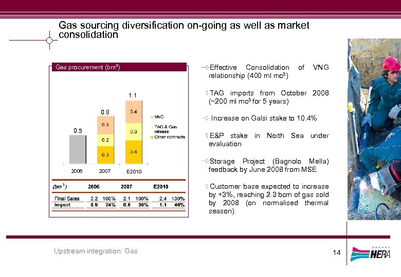 Gas sourcing diversification on-going as well as market consolidation Effective Consolidation relationship (400 ml
