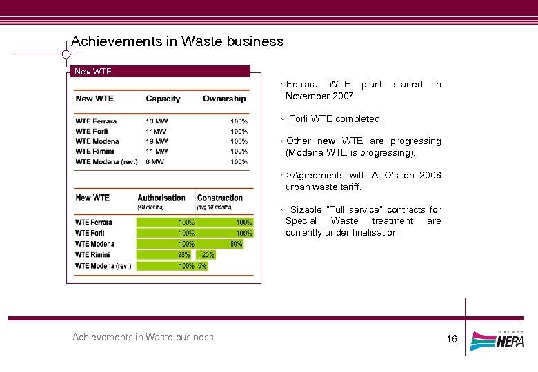 Achievements in Waste business New WTE Ferrara WTE plant November 2007. started in Forlì