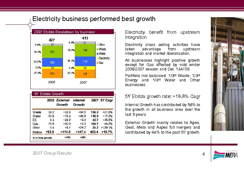 Electricity business performed best growth 2007 Ebitda Breakdown by business 427 6. 4% 453
