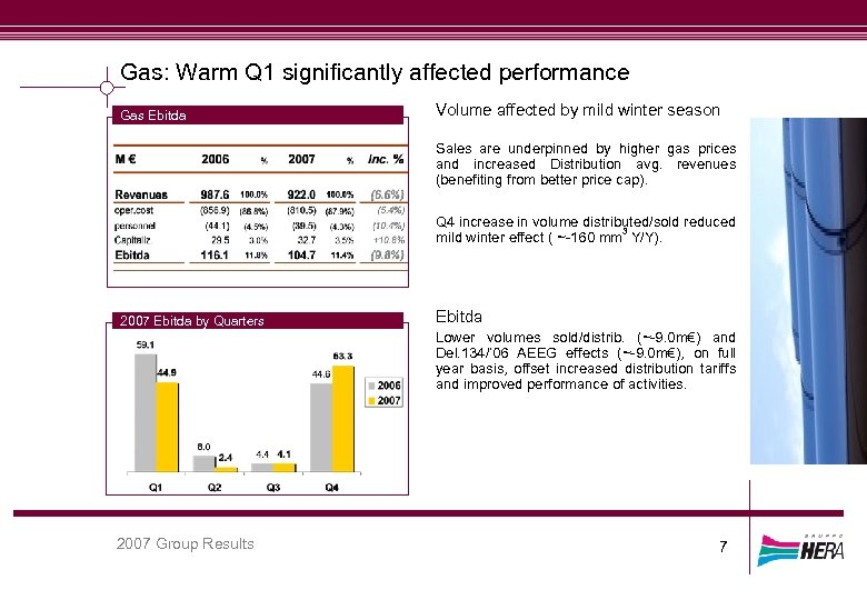 Gas: Warm Q 1 significantly affected performance Gas Ebitda Volume affected by mild winter